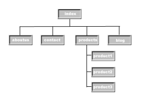 Hierarchical Navigation System